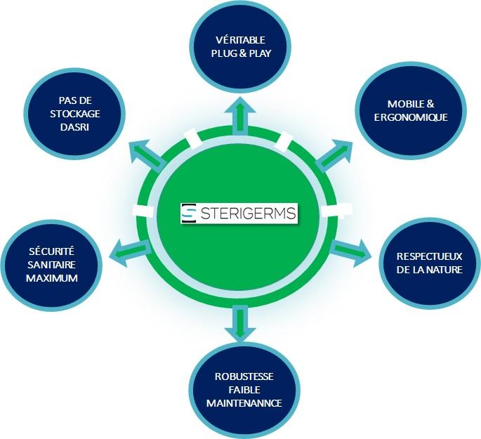 sterigerms solution certifiée