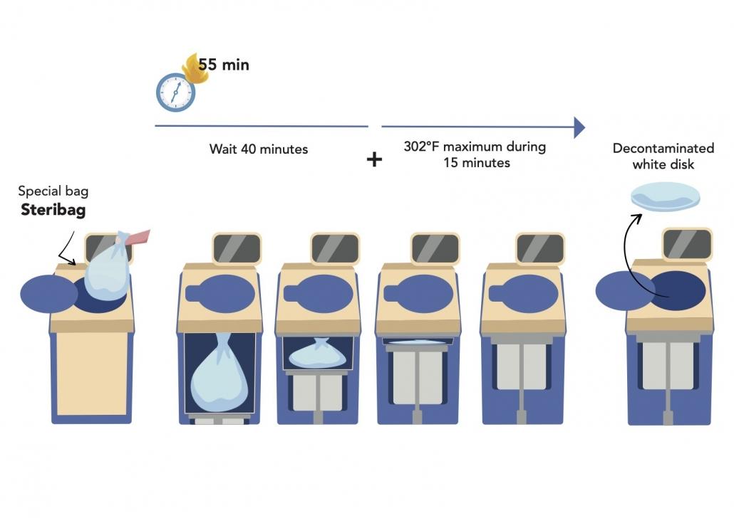 processus traitement dasri